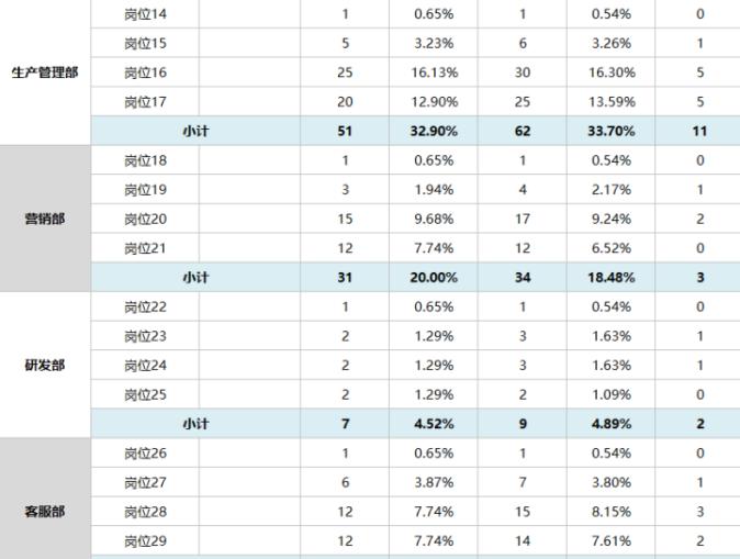 年度人员编制增减表模板(含自动计算)-表格模版