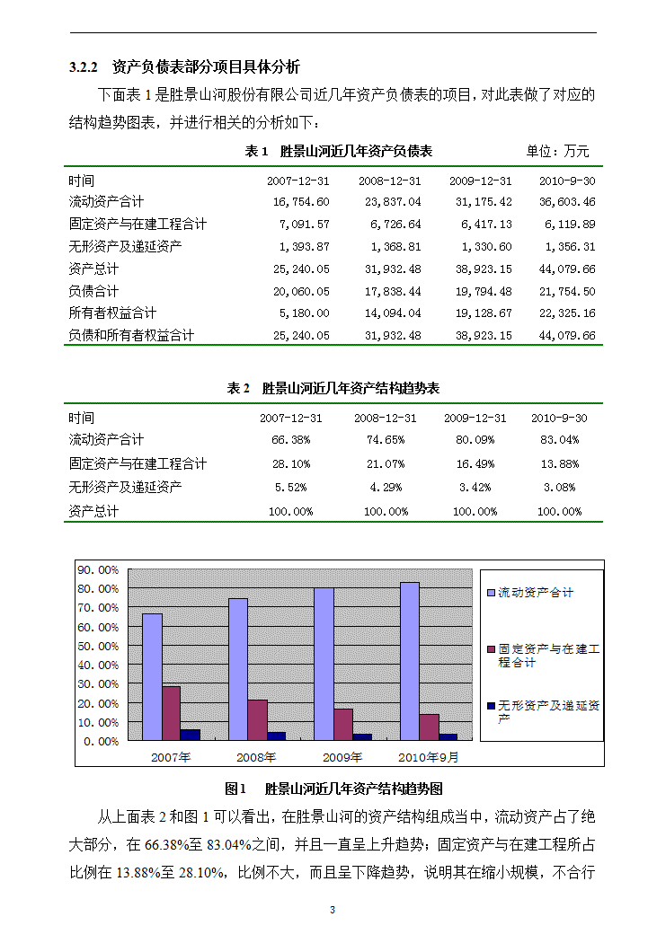财务报表分析模板