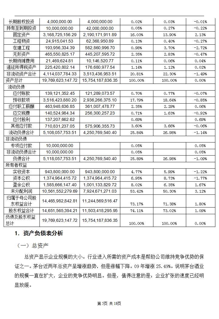 贵州茅台酒业财务报表分析模板免费下载