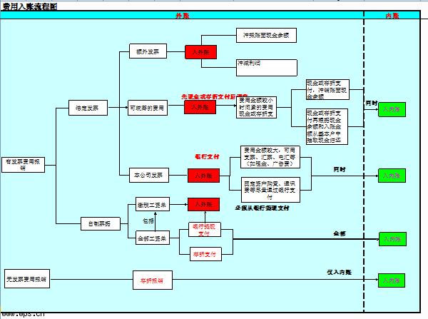 费用入账流程图模板免费下载