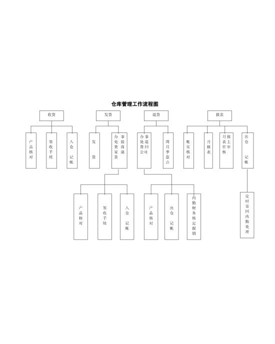 仓库管理工作流程图模板免费下载