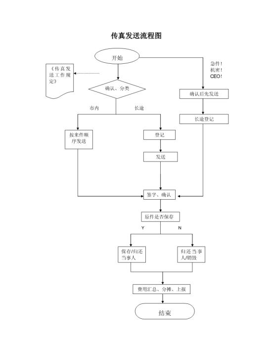 传真发送流程1模板免费下载