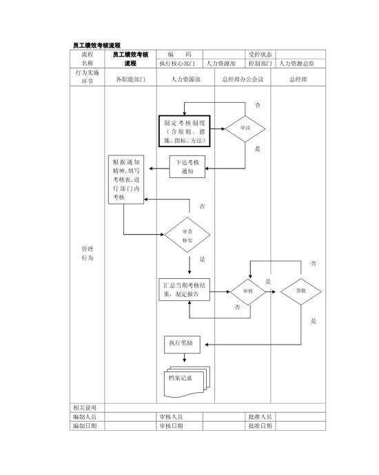 员工绩效考核流程表模板免费下载