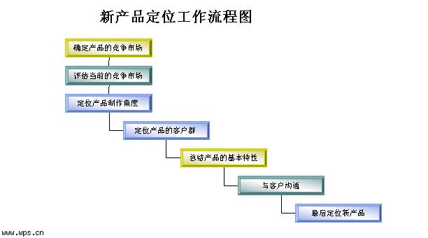 新产品定位工作流程图