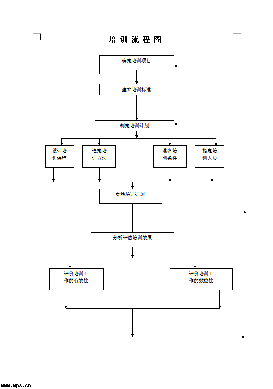 培训流程图模板免费下载