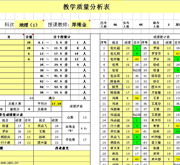 质量分析表模板免费下载