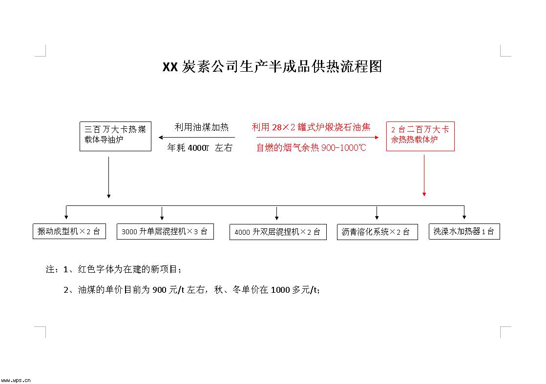 word2007流程图模板