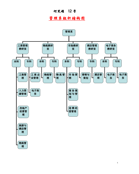 各系组织结构图模板免费下载_121881- wps在线模板