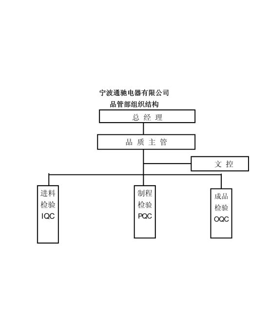 品质部组织结构图模板免费下载