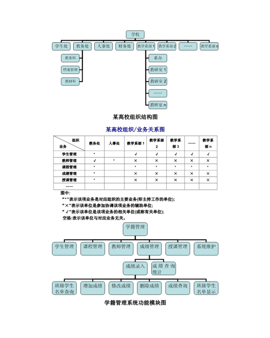 某高校组织结构图模板免费下载_121907- wps在线模板