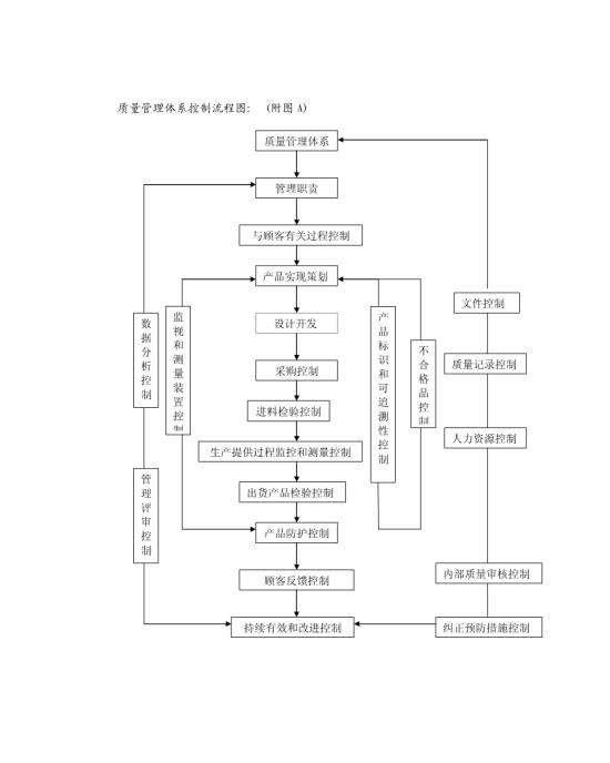 gjb9001b质量管理体系控制流程图模板免费下载