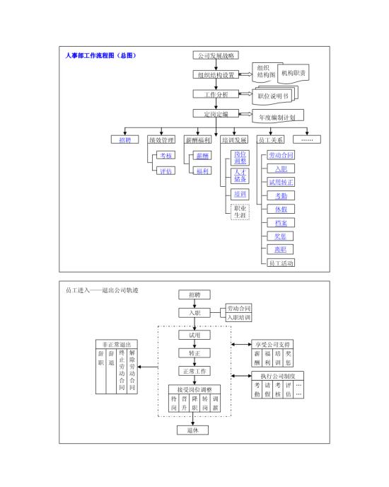 人事管理流程图 支持格式:word