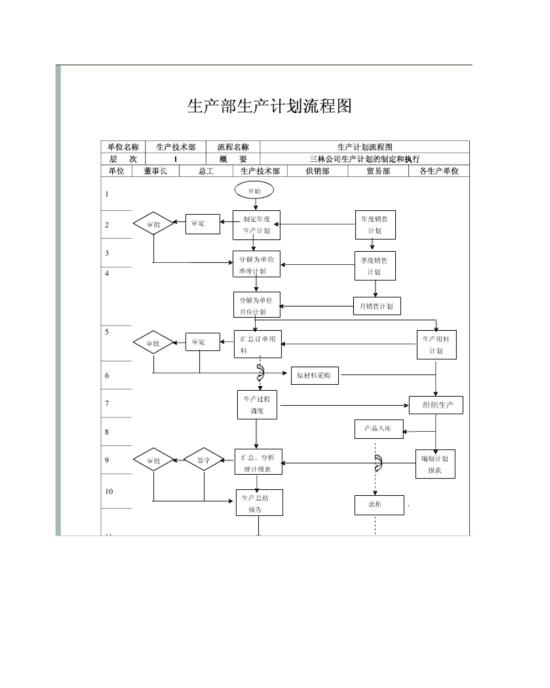 企业生产计划管理流程图模板免费下载