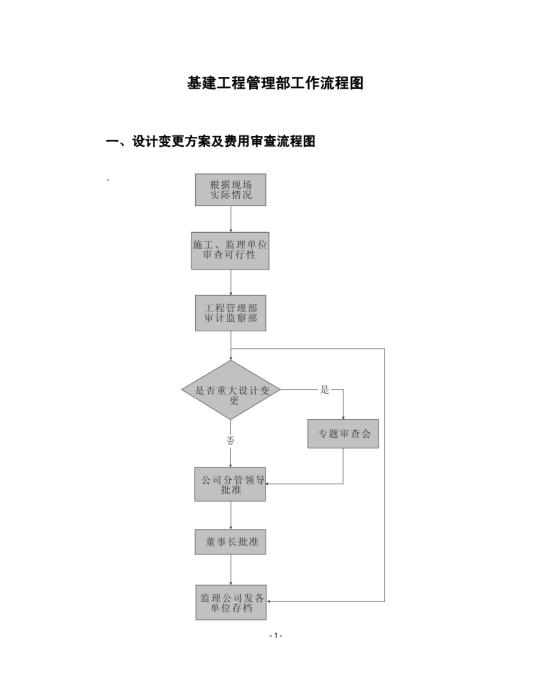 基建工程部管理流程图模板免费下载