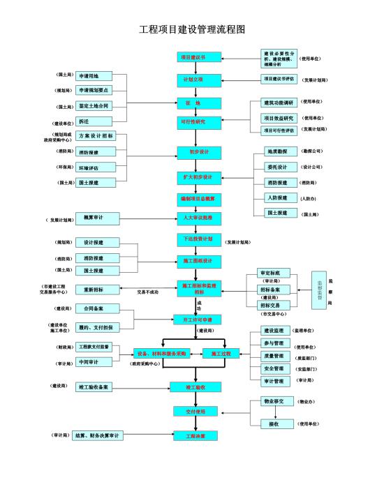 工程项目建设管理流程图模板免费下载