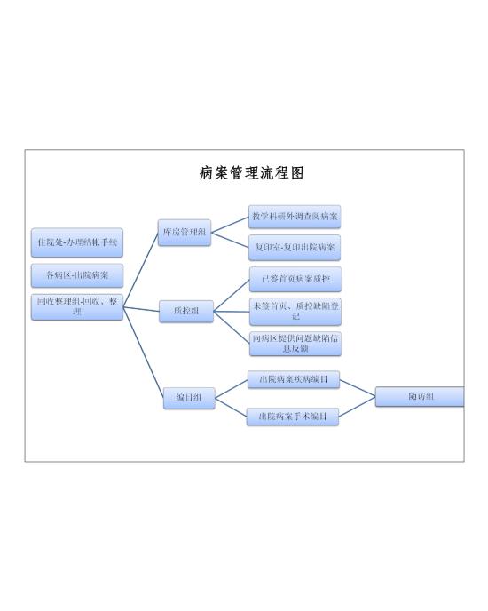 病案管理流程图模板免费下载_124515- wps在线模板