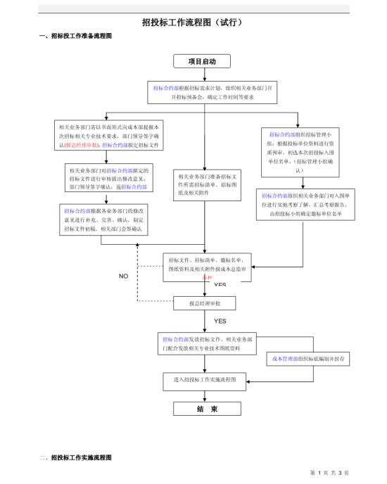 招投标工作流程图 支持格式:word