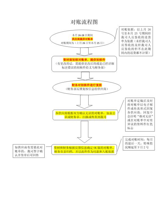 供应商对账流程图模板免费下载