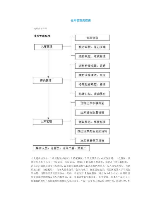 仓库管理流程图模板免费下载