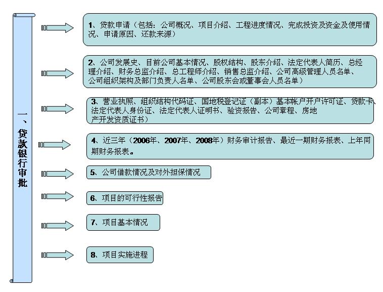 银行贷款流程图模板免费下载