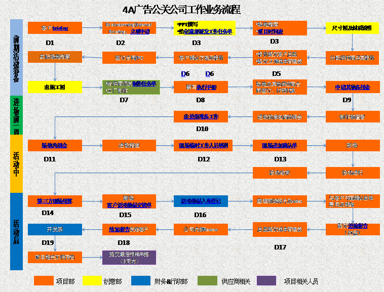 4a广告公关公司工作业务流程图模板免费下载